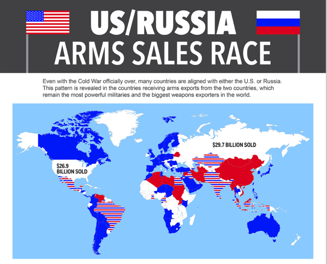 US-Russia-Army Sales race