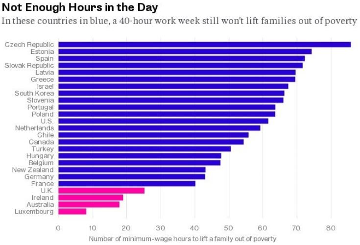 not-enough-hours-work-statistics-oecd