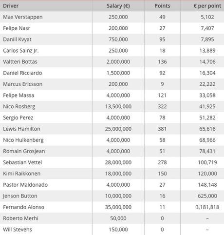 salaries-formula1-2015-per-points