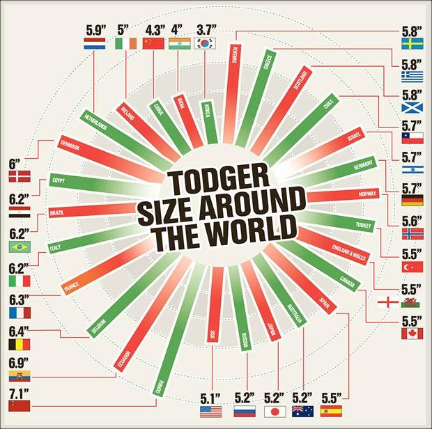Το μέγεθος του ανδρικού μορίου ανά τον κόσμο
