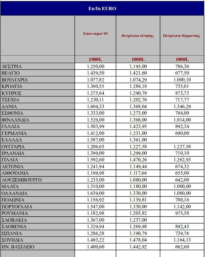 2% η αύξηση στη βενζίνη στην Ελλάδα